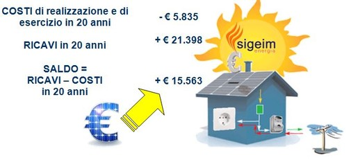 Impianto per casa 3kwp costi e ricavi realizzazione for Progettazione casa generatore